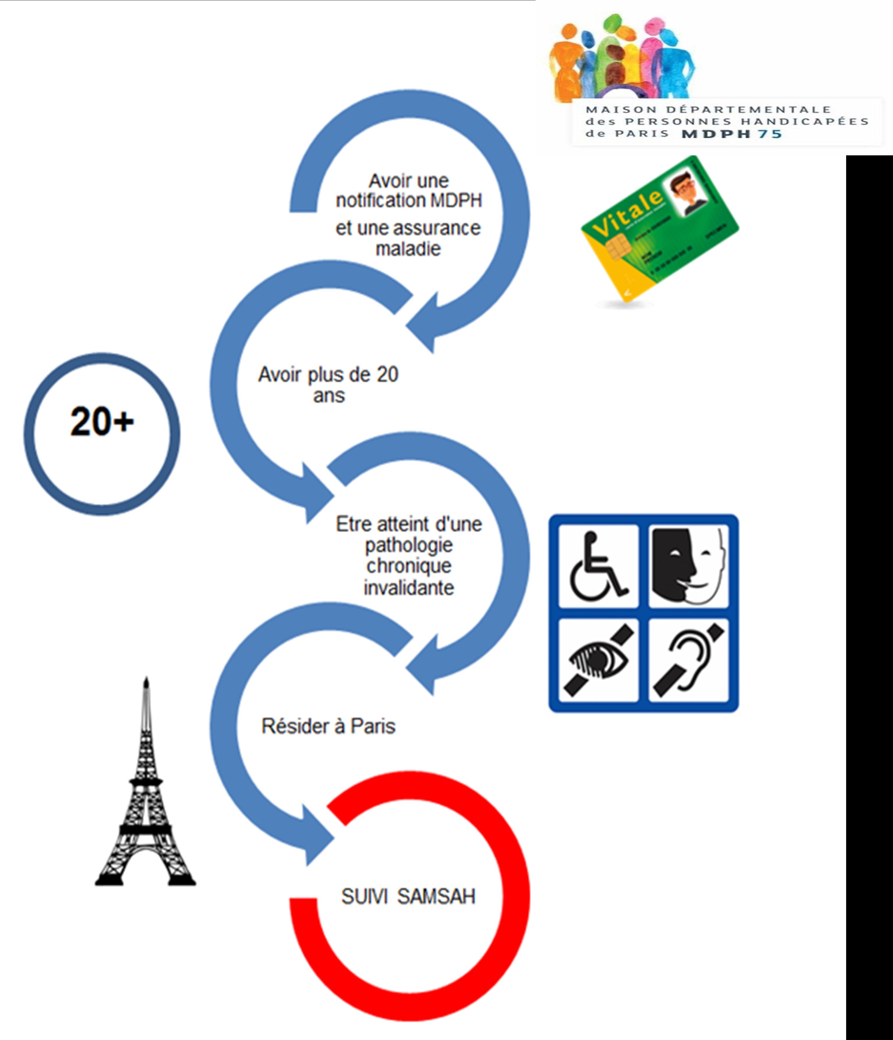 SAMSAH_Fondation_Oeuvre_de_la_Croix_Saint_Simon