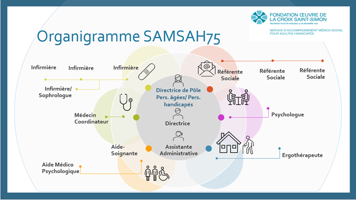 SAMSAH_équipe_Fondation_Oeuvre_de_la_Croix_Saint_Simon